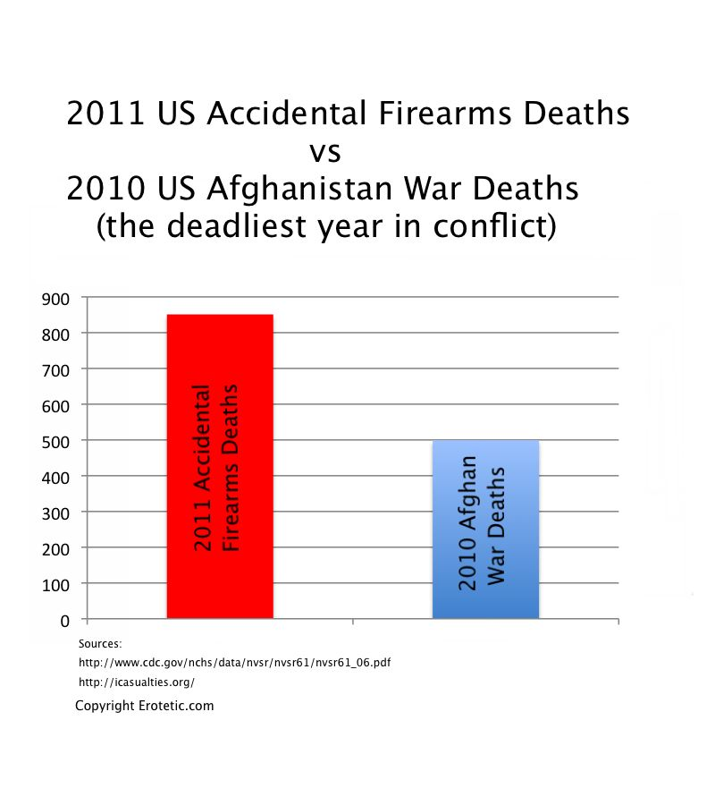 2011 Accidental Firearms Deaths vs Most Deadly Year in Afghanistan War (US only, 2010)