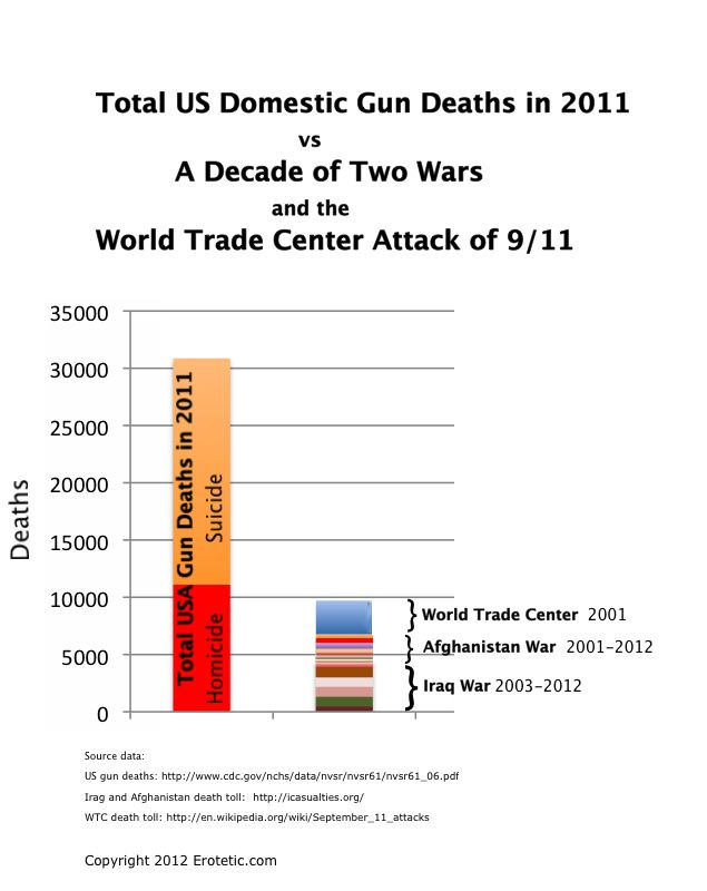 Total US death from Homicide and Suicide in the Year 2011 vs the Two Wars and the World Trade Center Terrorist attack of 2001