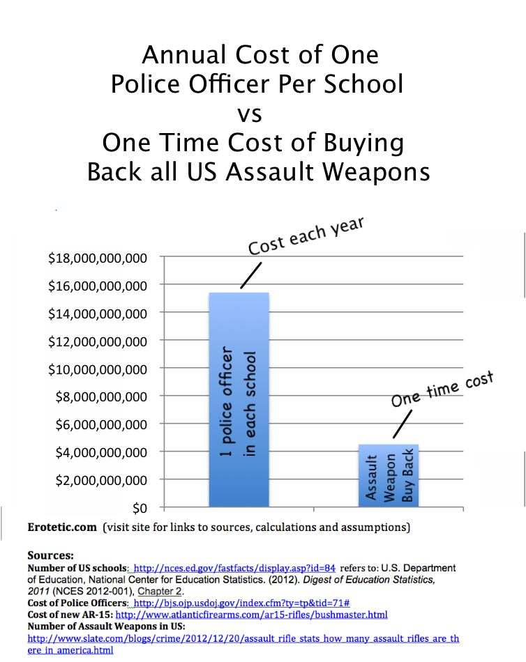 Cost of Police vs Buyback