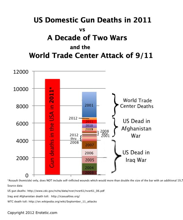 US Gun Deaths vs Two Wars and WTC ver1.1