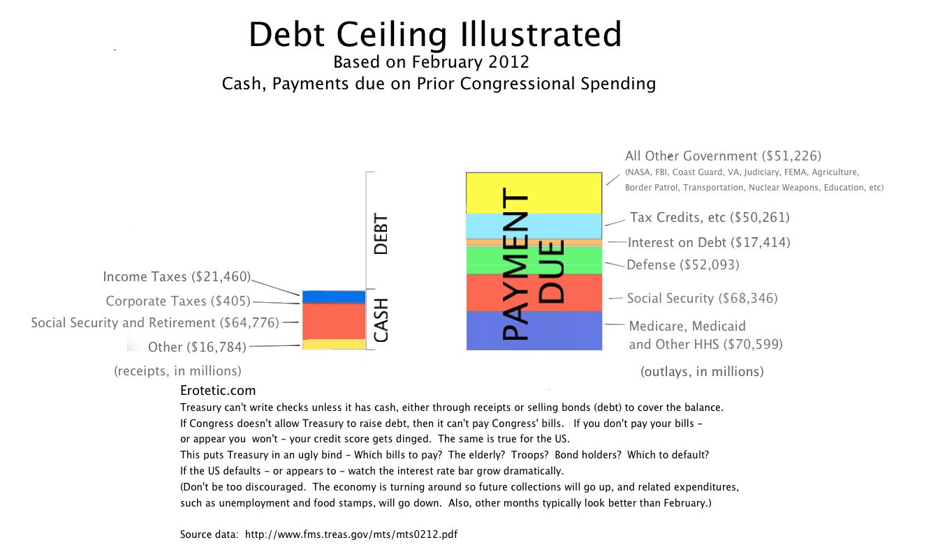 Debt Ceiling - which to default