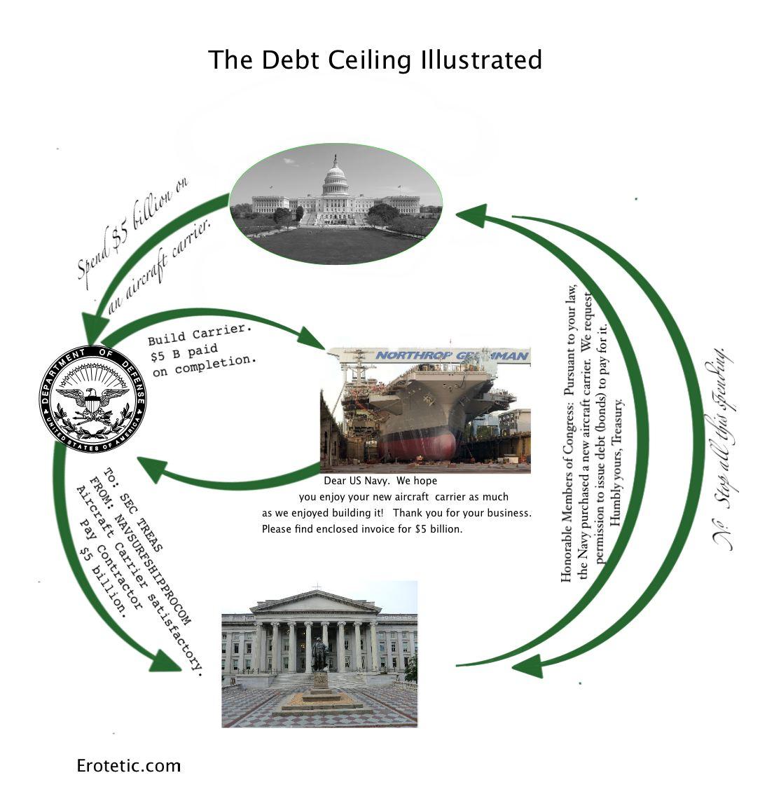 Debt ceiling illustrated