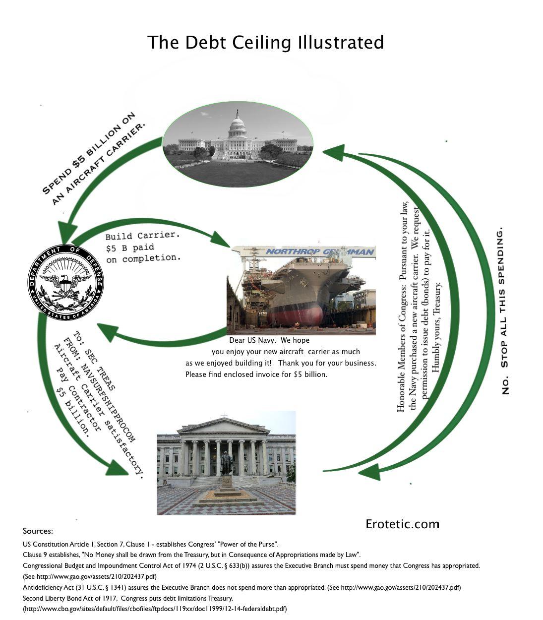 Debt ceiling illustrated1